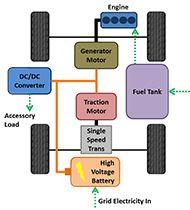 Basic Component Modeling