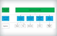 Model-Based Design Series: Supervisory Control & Fault Diagnosis