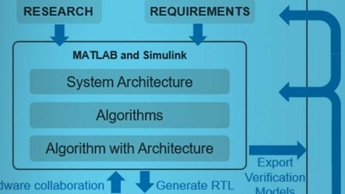 MATLAB および Simulink による FPGA および ASIC のトップダウン設計と検証
