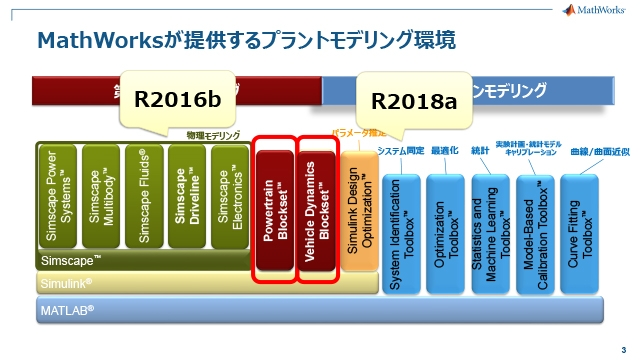 Powertrain Blockset新機能およびR2018a新製品Vehicle Dynamics Blocksetご紹介