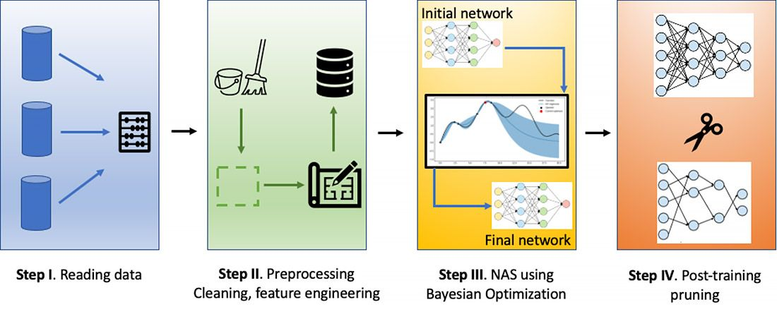 Step 1: Reading data; Step 2: Preprocessing cleaning, feature engineering; Step 3: NAS using Bayesian optimization; Step 4: Post-training pruning.