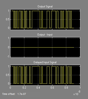Figure 5: Plots comparing the transmitted and received signals.