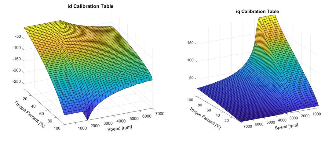 Figure 5. Optimized id and iq calibration tables with field-weakening included.