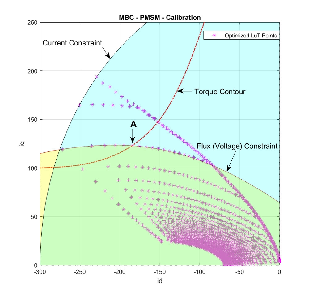 Figure 4. TPA optimization under constraints.