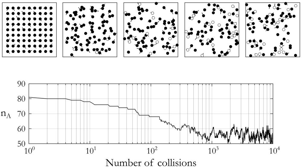 Figure 2. MATLAB simulation of a 2D gas in which different particles represented by black and white circles move and collide with one another and with the lines of their bounding container.