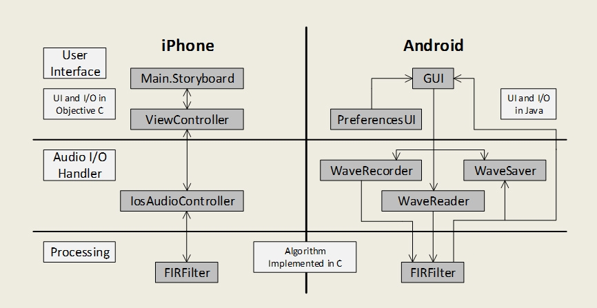Figure 1.  Diagram of programming shells used to run C algorithms on iPhone and Android devices.