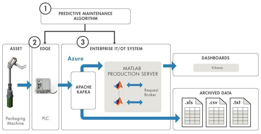 Figure 2. Packaging machine predictive maintenance system.