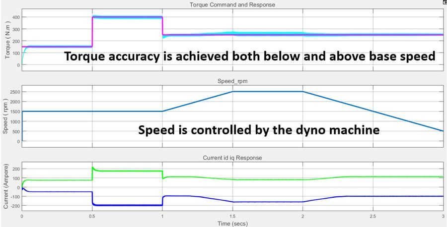 Figure 7a. Torque controller performance.