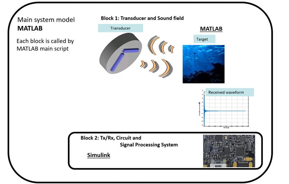 Figure 1. High-level diagram of NEC's multibeam sonar system model.