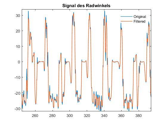 図 3. フィルタリング前とフィルタリング後の操舵角信号。