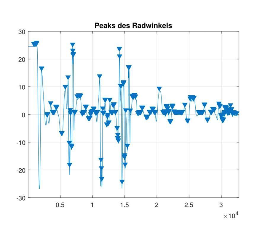 図 4. ピークを特定した操舵角信号。