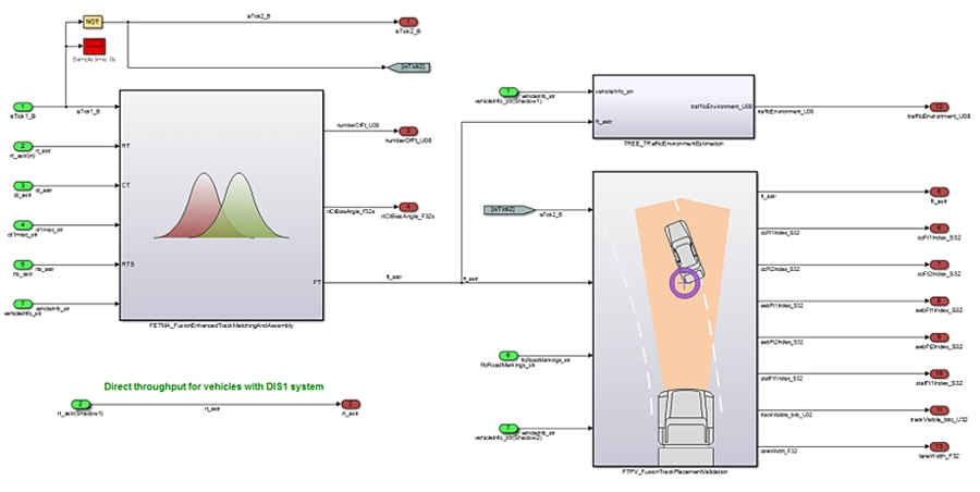 Figure 2. Simulink model of the sensor fusion system showing independent functional blocks.