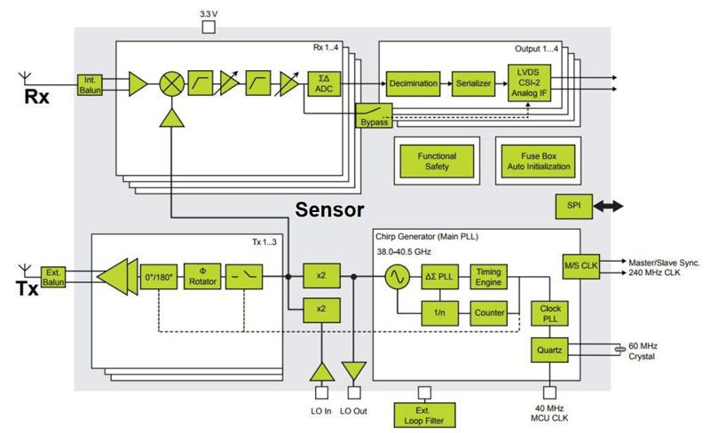 Figure 1. Automotive radar system architecture showing RF, analog, and digital subsystems.