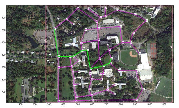 Figure 6. A map of the Siena College campus showing the shortest path between two points among a network of possible links.