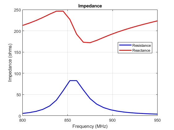 Figure 14. Impedance of the RFID antenna.