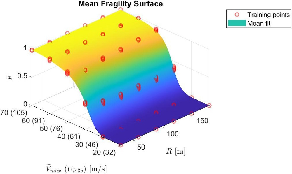Figure 3. Fragility surface showing the probability (F) of severe structural damage across a range of tornado sizes and intensities