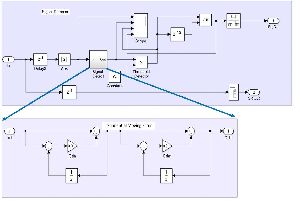 Figure 6.  Signal detector model.