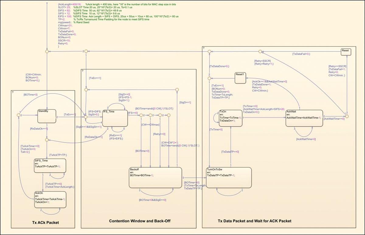 Figure 14.   Stateflow chart of the CSMA/CA MAC.