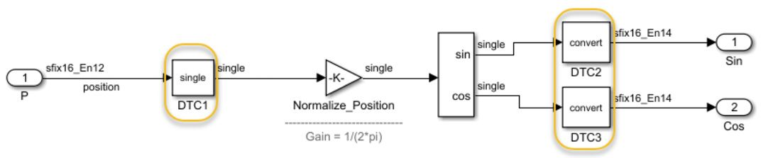 Figure 7. Mixing fixed point and native floating point in the same design.
