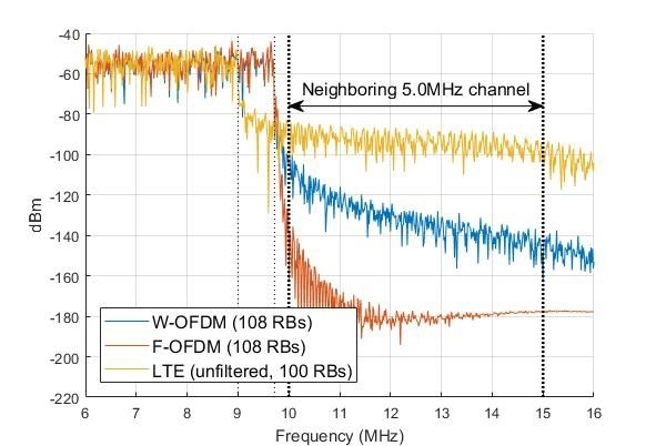 Explore the behavior and performance of new 3GPP radio technologies using the 5G library