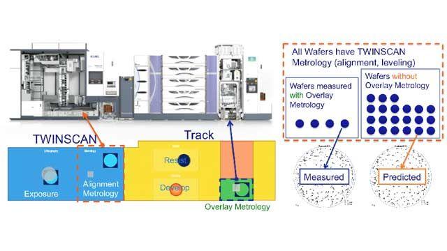 ASML、半導体製造用に機械学習を使用したバーチャルメトロロジー技術を開発