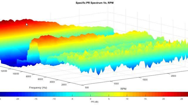 突出率(PR)とRPMの分布を示したENValyzerのプロット。突出率は音響データの解析でよく使用されます。