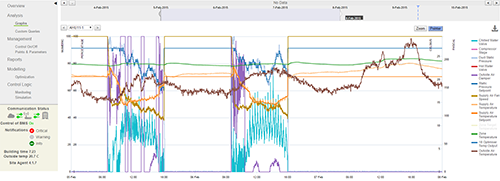 BuildingIQ の予測エネルギー最適化 (PEO) プラットフォームからのプロット