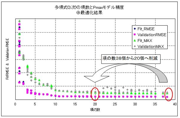最大シリンダー圧力(Pmax)モデルの精度向上により項の数を大幅に削減