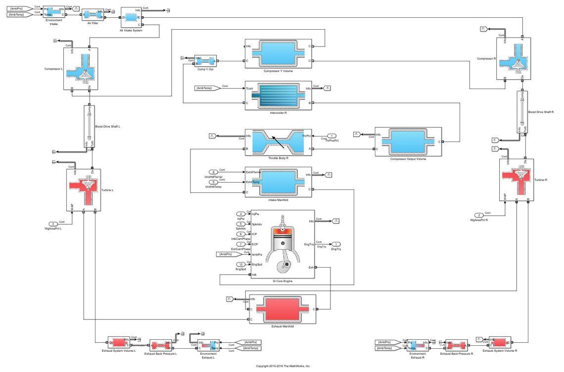 Powertrain Blockset による動的エンジンモデル