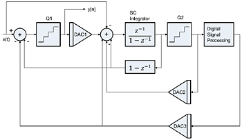 Figure 2. Circuit-level view of our new, single integrator sigma-delta modulator.