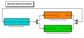 Figure 3. A block diagram of the real-time hybrid simulation flow.