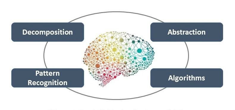 Figure 1. The four cornerstones of computational thinking.