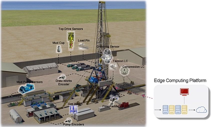 Simulink Real-Time を使用した石油掘削装置への産業用 IoT プロトタイプの実装 画像提供: National Oilwell Varco