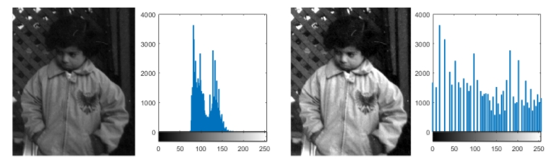 Enhancing grayscale images with histogram equalization