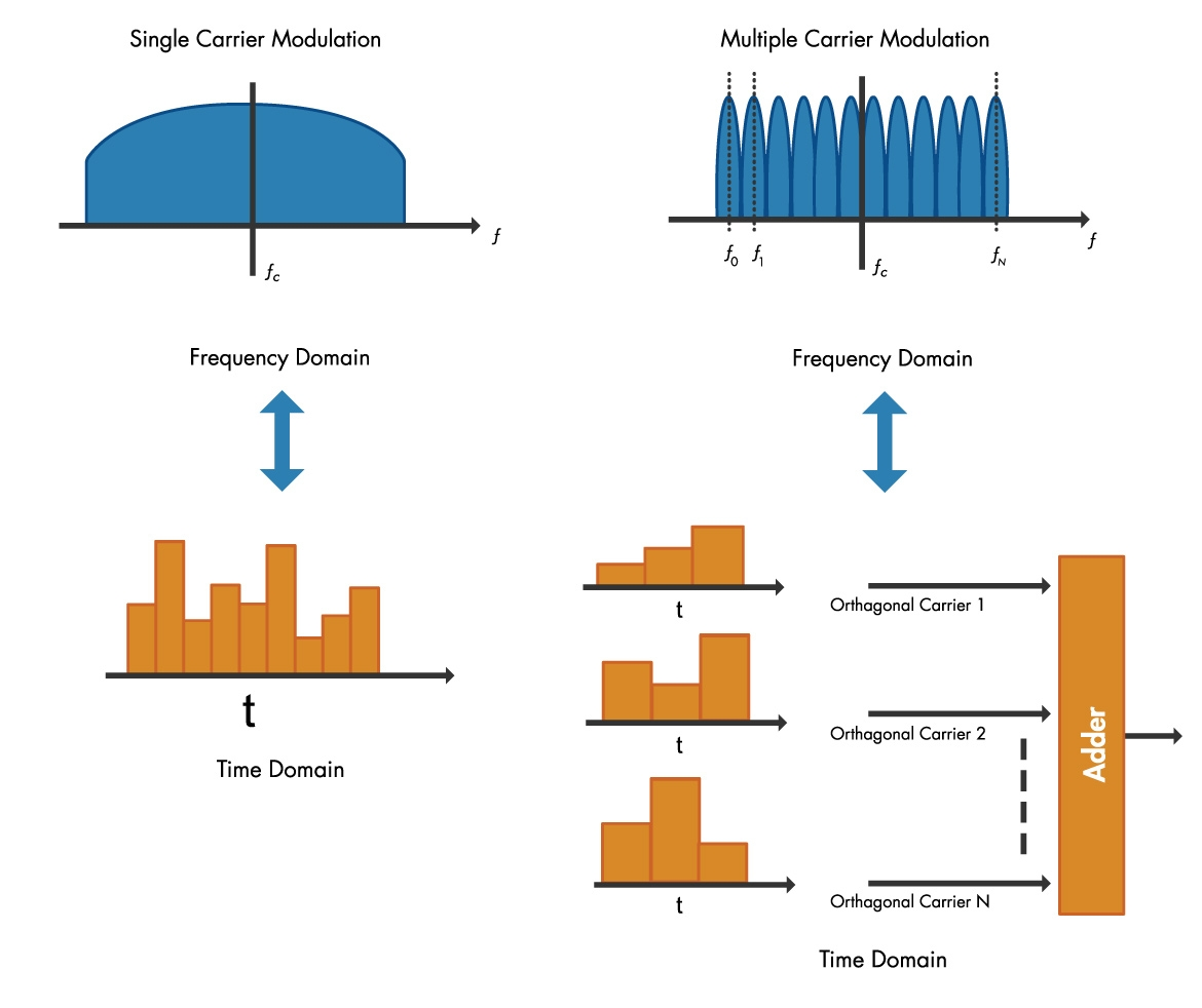 Single carrier modulation and OFDM in time and frequency domains.