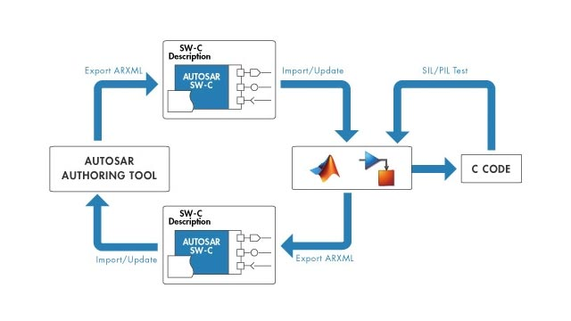 AUTOSAR Support in MATLAB and Simulink - Automotive Industry Standards