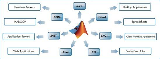 MATLABアプリケーションをデスクトップ、Web、およびエンタープライズ システムに実装。