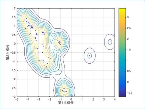 Class SVMによりデータの異常度を等高線図で表示した例。右端の2点が異常なデータ点。