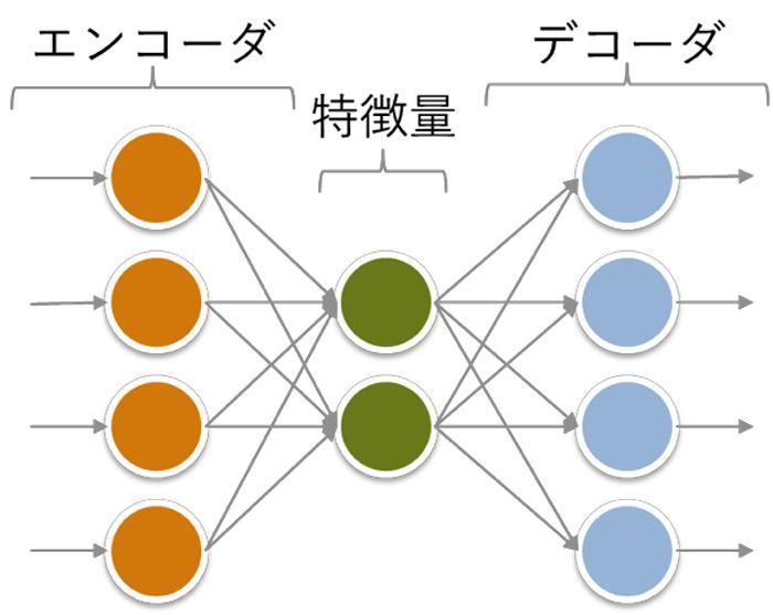 オートエンコーダのネットワーク構造
