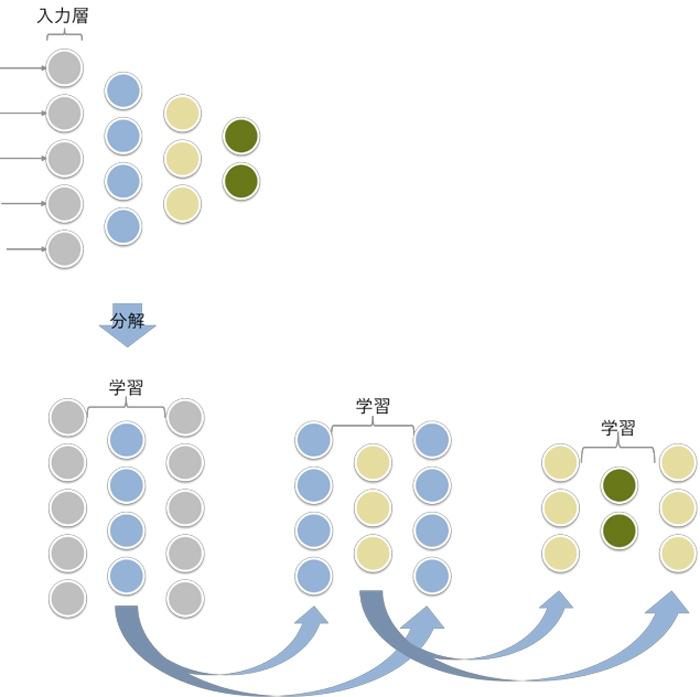 積層オートエンコーダの学習の仕組み