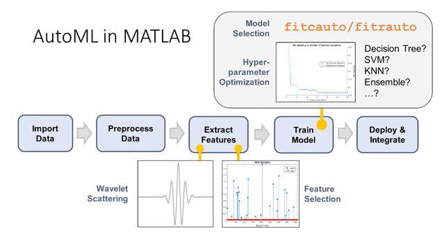 自動化された機械学習 (AutoML) で、最適化された予測モデルを構築するのに必要な手動のステップを省くことができます。このビデオでは、MATLAB で AutoML を適用し、加速度計センサーのデータに基づいて人間行動の分類器を構築する方法を説明します。