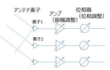 ビームフォーミングの基本構成