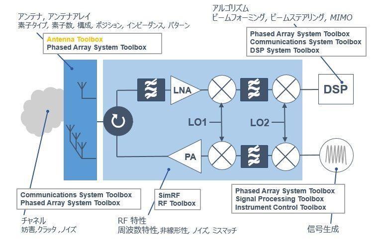 レーダー、通信機器を含むシステム全体のシミュレーション