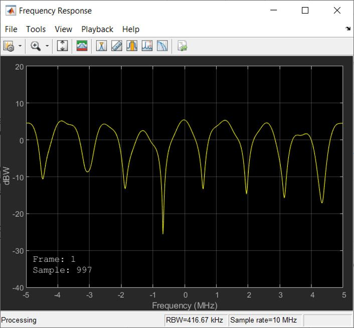 Frequency selective channel frequency response.
