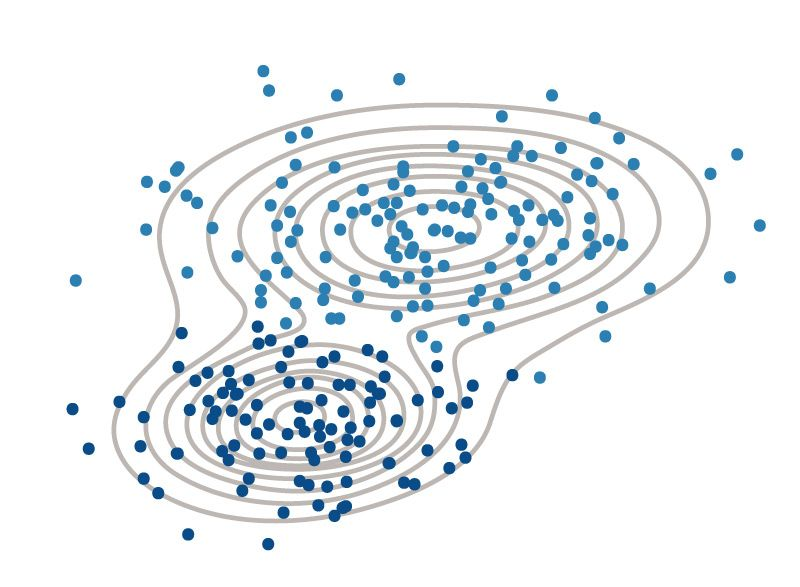 k-means clustering used to separate data into distinct groups.