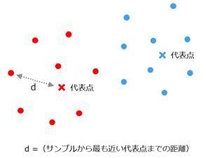 各サンプルと代表点の間の距離