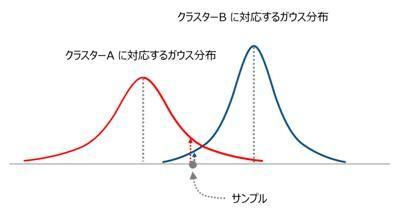 サンプルの各クラスターへの「帰属」を確率値として表現できる