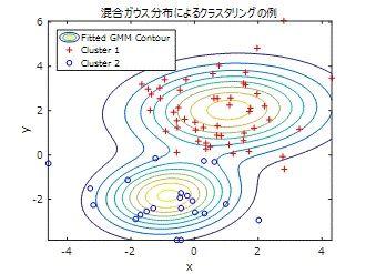 2次元の混合ガウス分布によるクラスタリングの例
