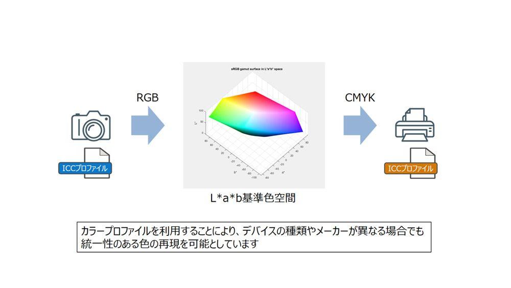 カラープロファイルを利用した色変換