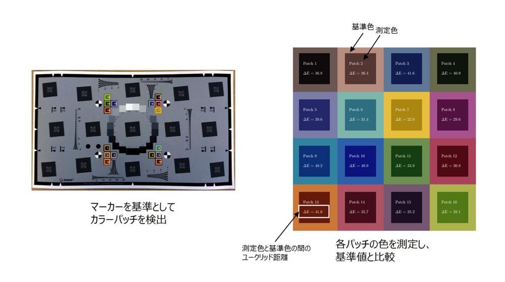 チャートを利用した色精度の測定